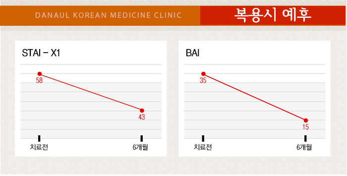 DANAUL KOREAN MEDICINE CLINIC 복용시 예후
